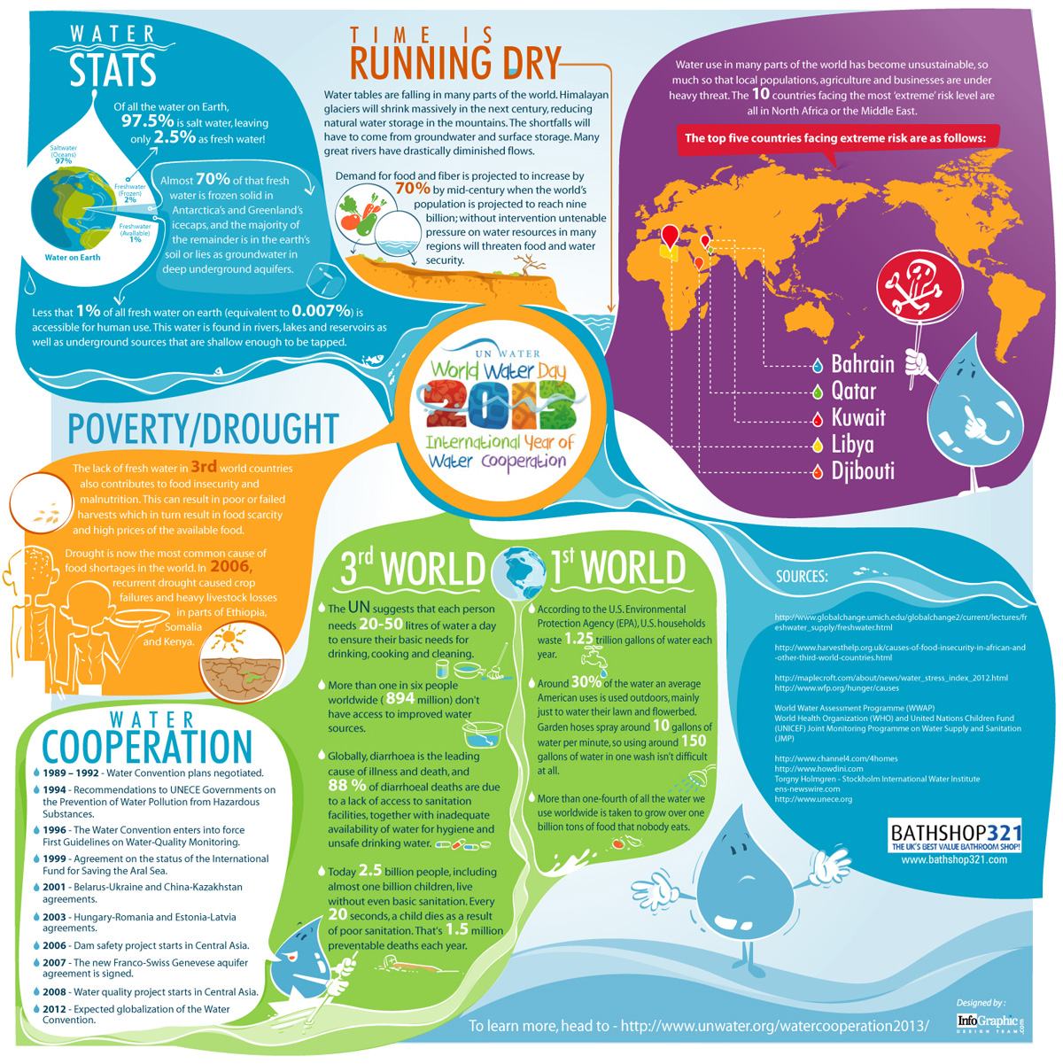 World Water Day 2013 Infographic